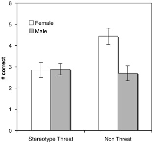 stereotypet threat graph